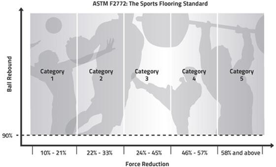 ASTM F2772 chart