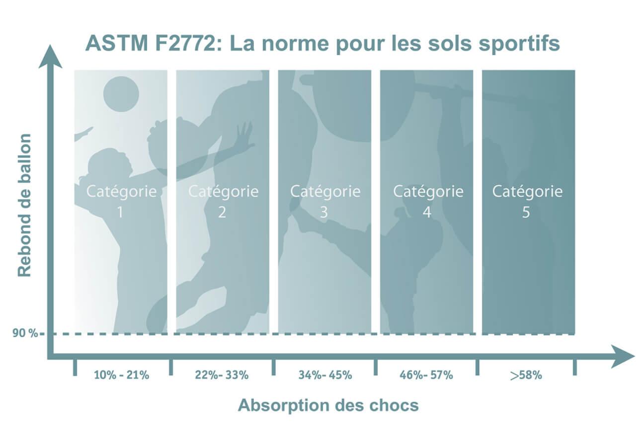 Tabeau des catégories ASTM F2772 pour les planchers sportifs