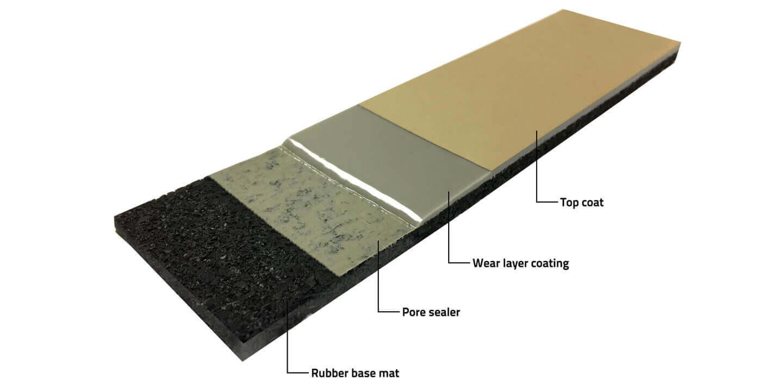 Composition of a polyurethane sports floor